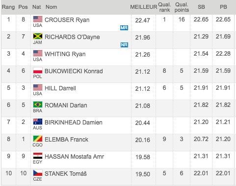 Ryan Crouser inarrestabile: 22,47 nel peso oggi a Rabat nella Diamond League
