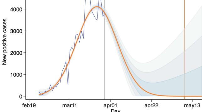 Coronavirus: azzeramento dei contagi,  le previsioni Regione per Regione